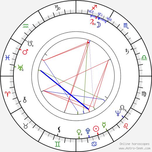 Jan Cmíral Sr. birth chart, Jan Cmíral Sr. astro natal horoscope, astrology