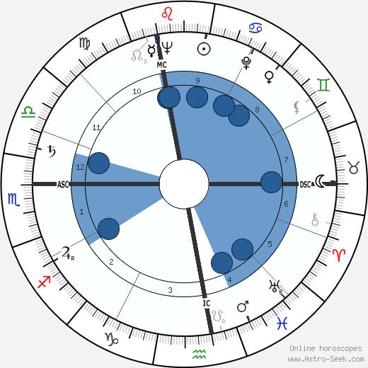 Janine Charrat wikipedia, horoscope, astrology, instagram