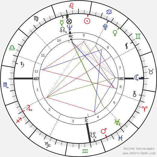 Janine Charrat tema natale, oroscopo, Janine Charrat oroscopi gratuiti, astrologia