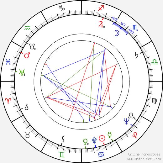 Jiří Winter Neprakta astro natal birth chart, Jiří Winter Neprakta horoscope, astrology