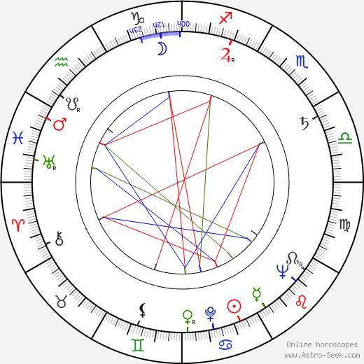 Libuše Zemková birth chart, Libuše Zemková astro natal horoscope, astrology