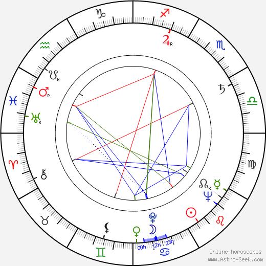 Lloyd Bochner birth chart, Lloyd Bochner astro natal horoscope, astrology