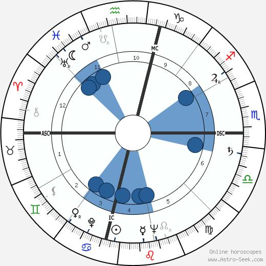 Mary Mayo wikipedia, horoscope, astrology, instagram