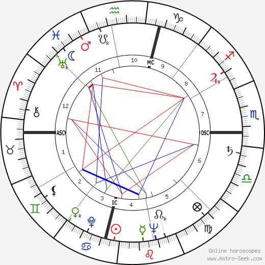 Mary Mayo tema natale, oroscopo, Mary Mayo oroscopi gratuiti, astrologia