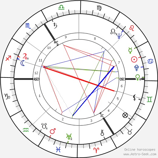 Michel Constantin tema natale, oroscopo, Michel Constantin oroscopi gratuiti, astrologia