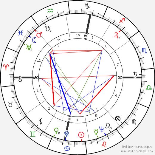 Nora Ricci tema natale, oroscopo, Nora Ricci oroscopi gratuiti, astrologia
