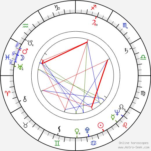 Pat Hingle birth chart, Pat Hingle astro natal horoscope, astrology