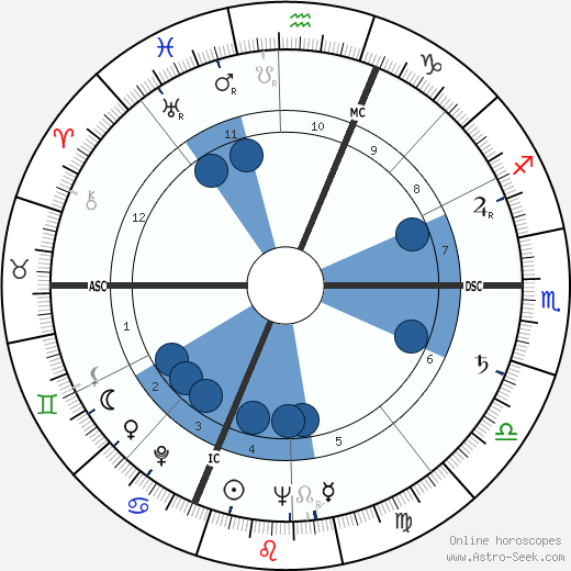 Pier Luigi Romita wikipedia, horoscope, astrology, instagram