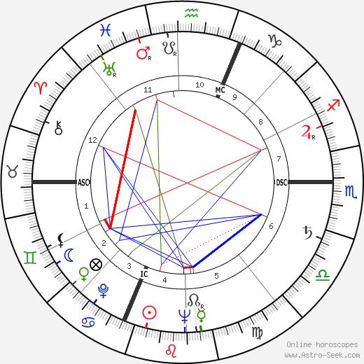 Pier Luigi Romita день рождения гороскоп, Pier Luigi Romita Натальная карта онлайн