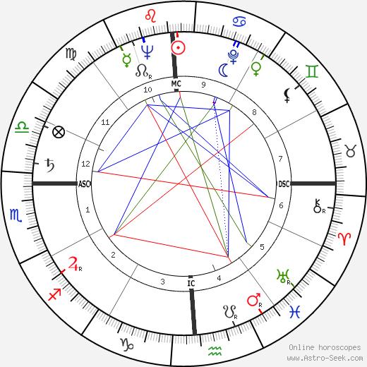 Robert Horton tema natale, oroscopo, Robert Horton oroscopi gratuiti, astrologia