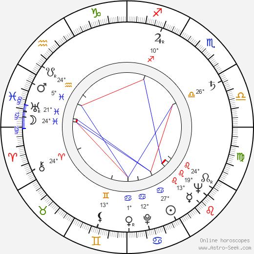 Robert Nichols birth chart, biography, wikipedia 2020, 2021