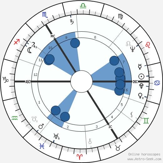 Roland Bianchini wikipedia, horoscope, astrology, instagram