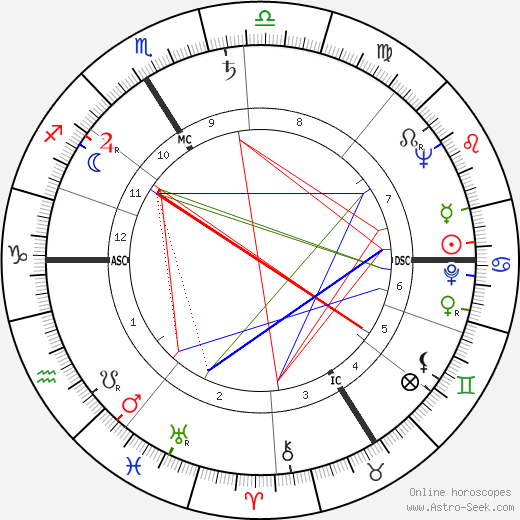 Roland Bianchini день рождения гороскоп, Roland Bianchini Натальная карта онлайн