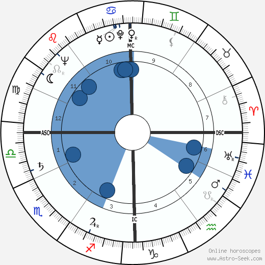 Serge Leclaire wikipedia, horoscope, astrology, instagram