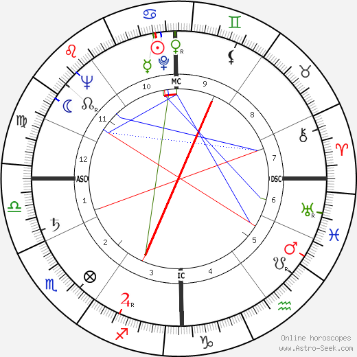Serge Leclaire birth chart, Serge Leclaire astro natal horoscope, astrology