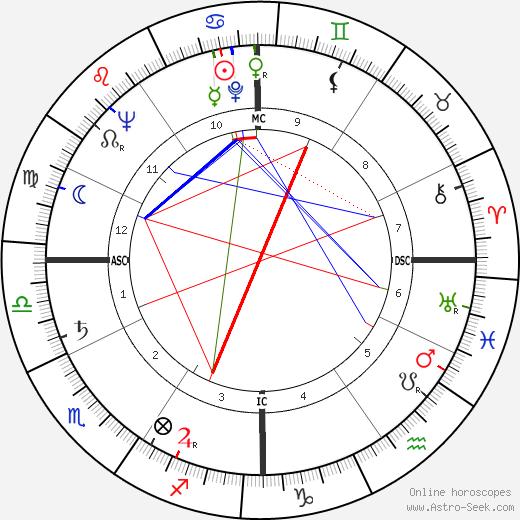 Tino Cardinale tema natale, oroscopo, Tino Cardinale oroscopi gratuiti, astrologia