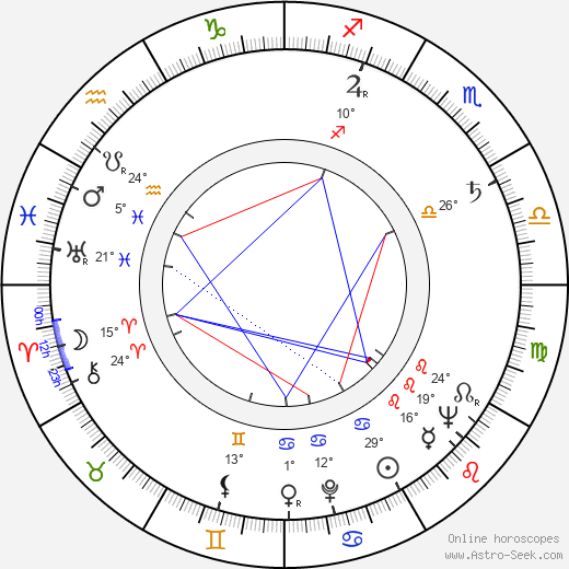 Věra Kubánková birth chart, biography, wikipedia 2019, 2020