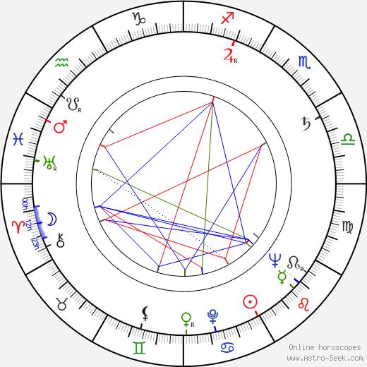 Věra Kubánková tema natale, oroscopo, Věra Kubánková oroscopi gratuiti, astrologia
