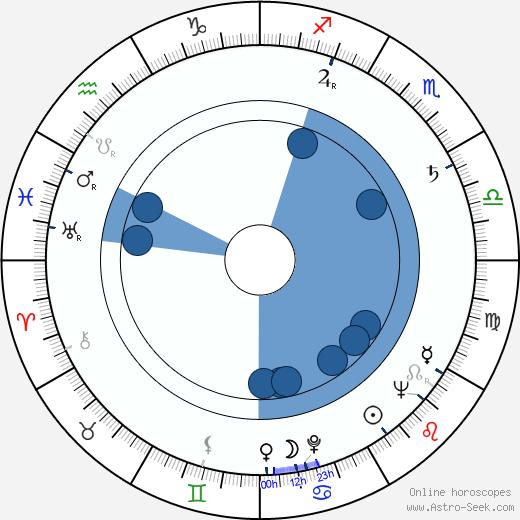 Victor Eberg wikipedia, horoscope, astrology, instagram