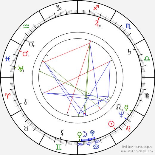 Victor Eberg birth chart, Victor Eberg astro natal horoscope, astrology
