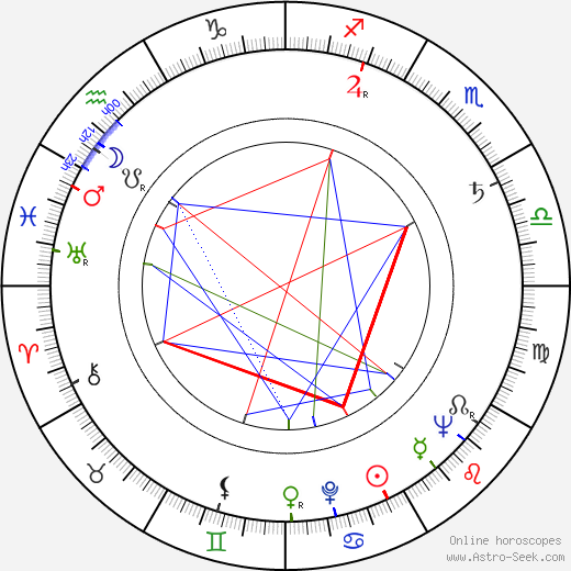 Vladimír Krška astro natal birth chart, Vladimír Krška horoscope, astrology