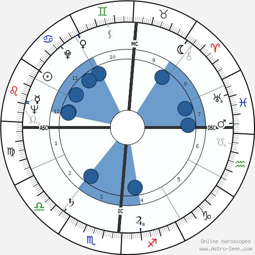 Wally Albertson wikipedia, horoscope, astrology, instagram