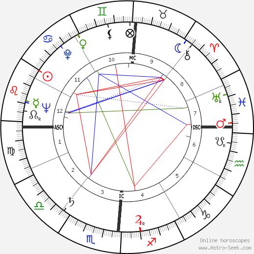 Wally Albertson день рождения гороскоп, Wally Albertson Натальная карта онлайн