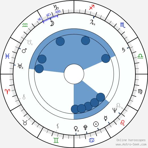 Zdeněk Švehla wikipedia, horoscope, astrology, instagram