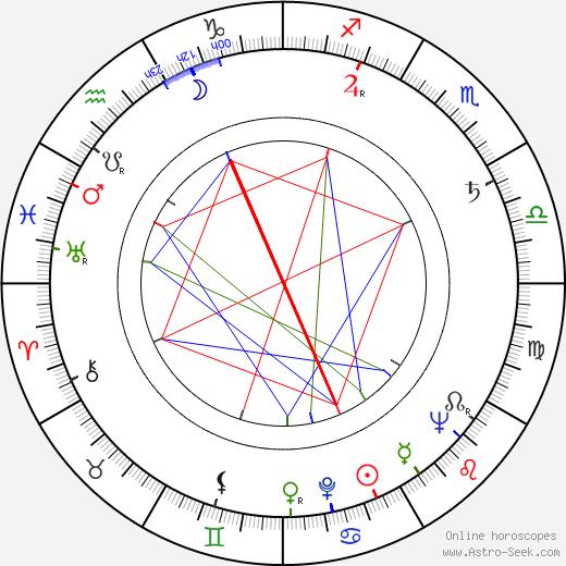 Zdeněk Švehla tema natale, oroscopo, Zdeněk Švehla oroscopi gratuiti, astrologia