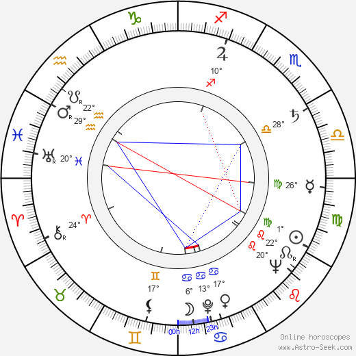 Allan Edwall birth chart, biography, wikipedia 2017, 2018
