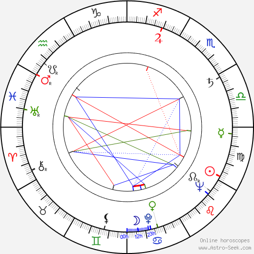 Allan Edwall astro natal birth chart, Allan Edwall horoscope, astrology