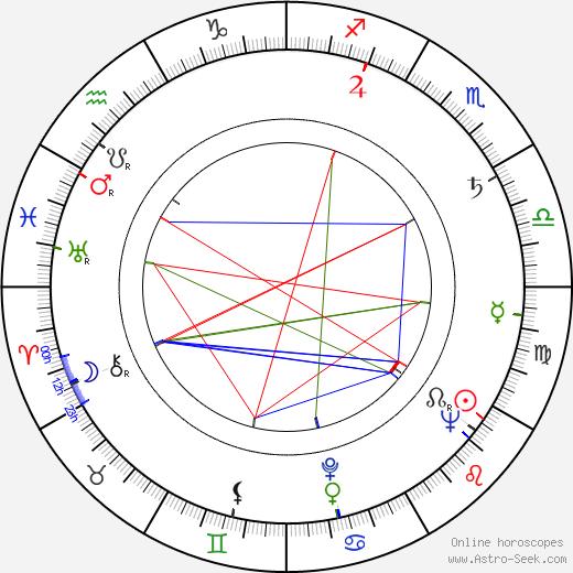 Aloisio T. de Carvalho tema natale, oroscopo, Aloisio T. de Carvalho oroscopi gratuiti, astrologia