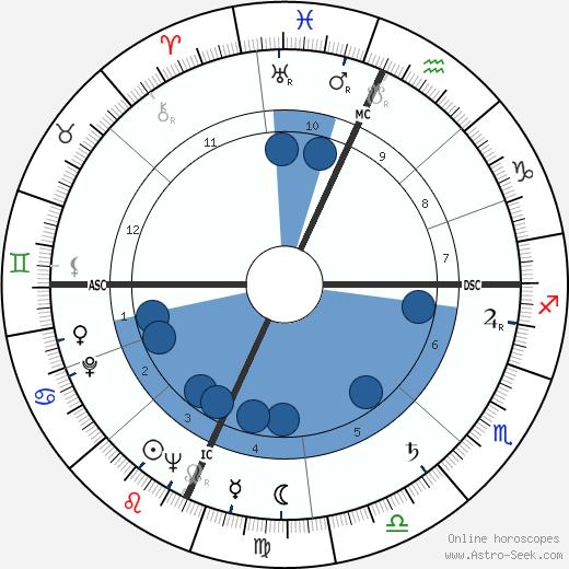 Antonio Macanico wikipedia, horoscope, astrology, instagram