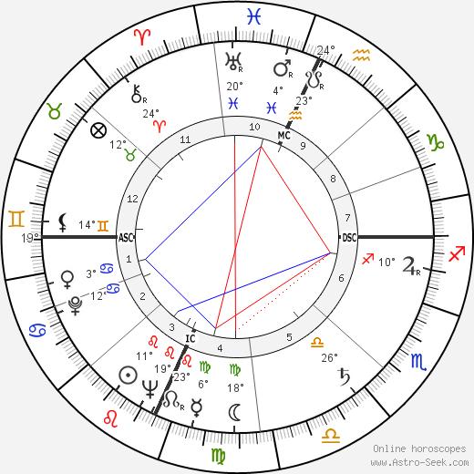 Antonio Macanico birth chart, biography, wikipedia 2019, 2020