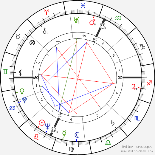 Antonio Macanico astro natal birth chart, Antonio Macanico horoscope, astrology