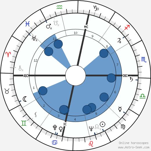 Arthur Janov wikipedia, horoscope, astrology, instagram