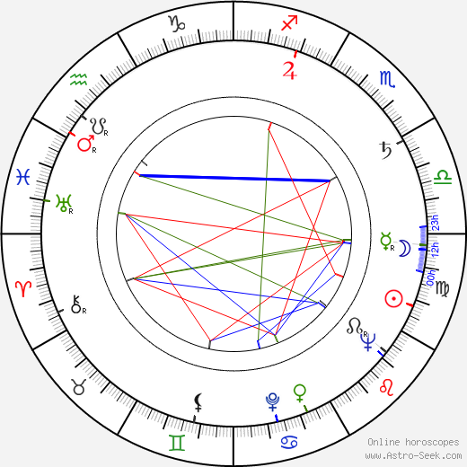 Buddy Hackett astro natal birth chart, Buddy Hackett horoscope, astrology