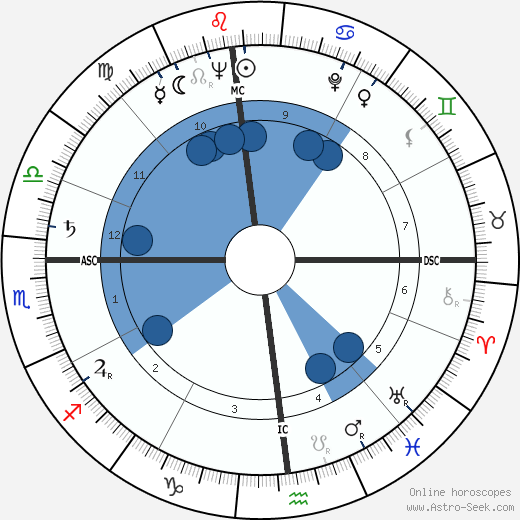 Corrado wikipedia, horoscope, astrology, instagram