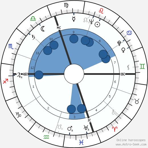 Eddie Yuhas wikipedia, horoscope, astrology, instagram