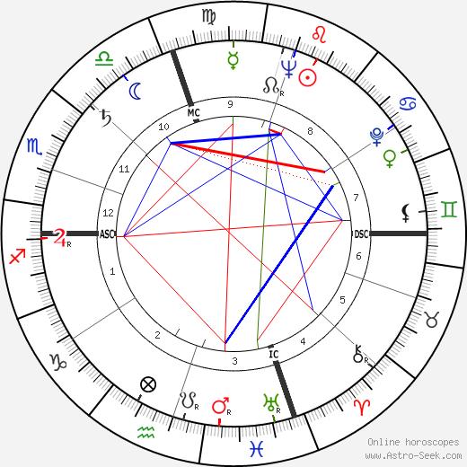 Eddie Yuhas tema natale, oroscopo, Eddie Yuhas oroscopi gratuiti, astrologia