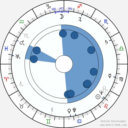 Elsa Sylvestersson wikipedia, horoscope, astrology, instagram