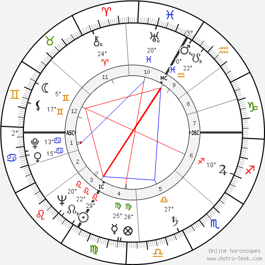 Ephraim Kishon birth chart, biography, wikipedia 2020, 2021