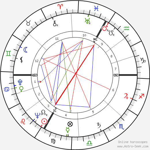 Ephraim Kishon birth chart, Ephraim Kishon astro natal horoscope, astrology