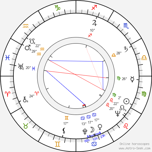 Esko Valsta birth chart, biography, wikipedia 2019, 2020