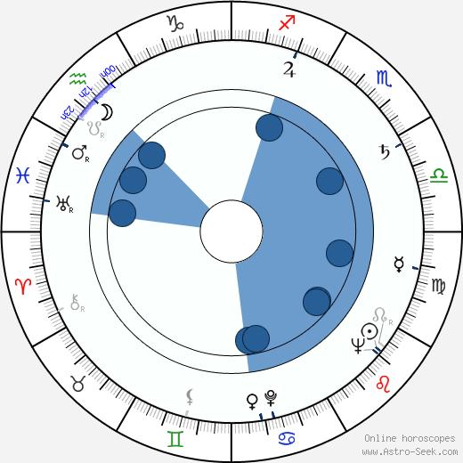 Eva Klenová wikipedia, horoscope, astrology, instagram