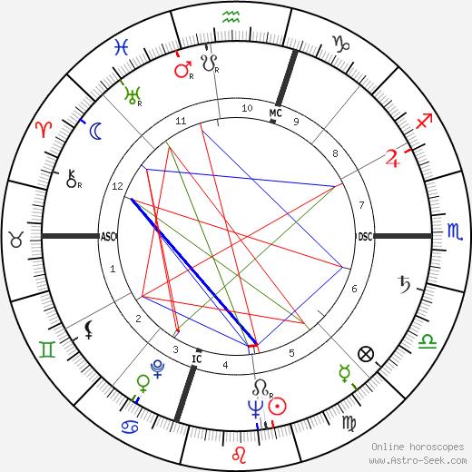 Evan Shelby Connell день рождения гороскоп, Evan Shelby Connell Натальная карта онлайн