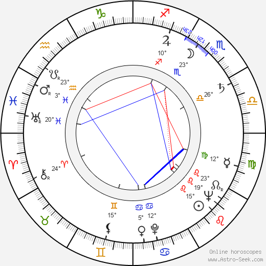 Gene Deitch birth chart, biography, wikipedia 2019, 2020