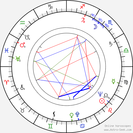 Gene Deitch astro natal birth chart, Gene Deitch horoscope, astrology