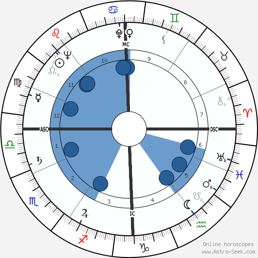 Georges Prêtre wikipedia, horoscope, astrology, instagram