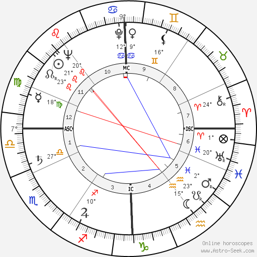Georges Prêtre birth chart, biography, wikipedia 2019, 2020